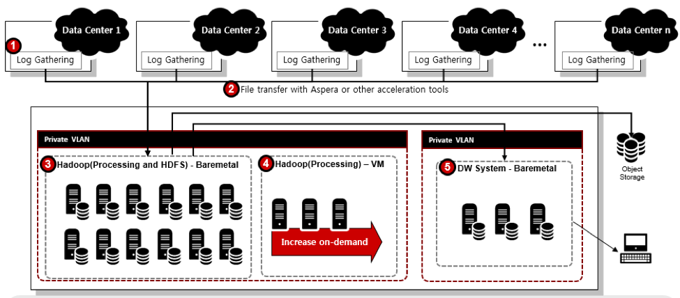 Apache Hadoop and Big Data on IBM Cloud