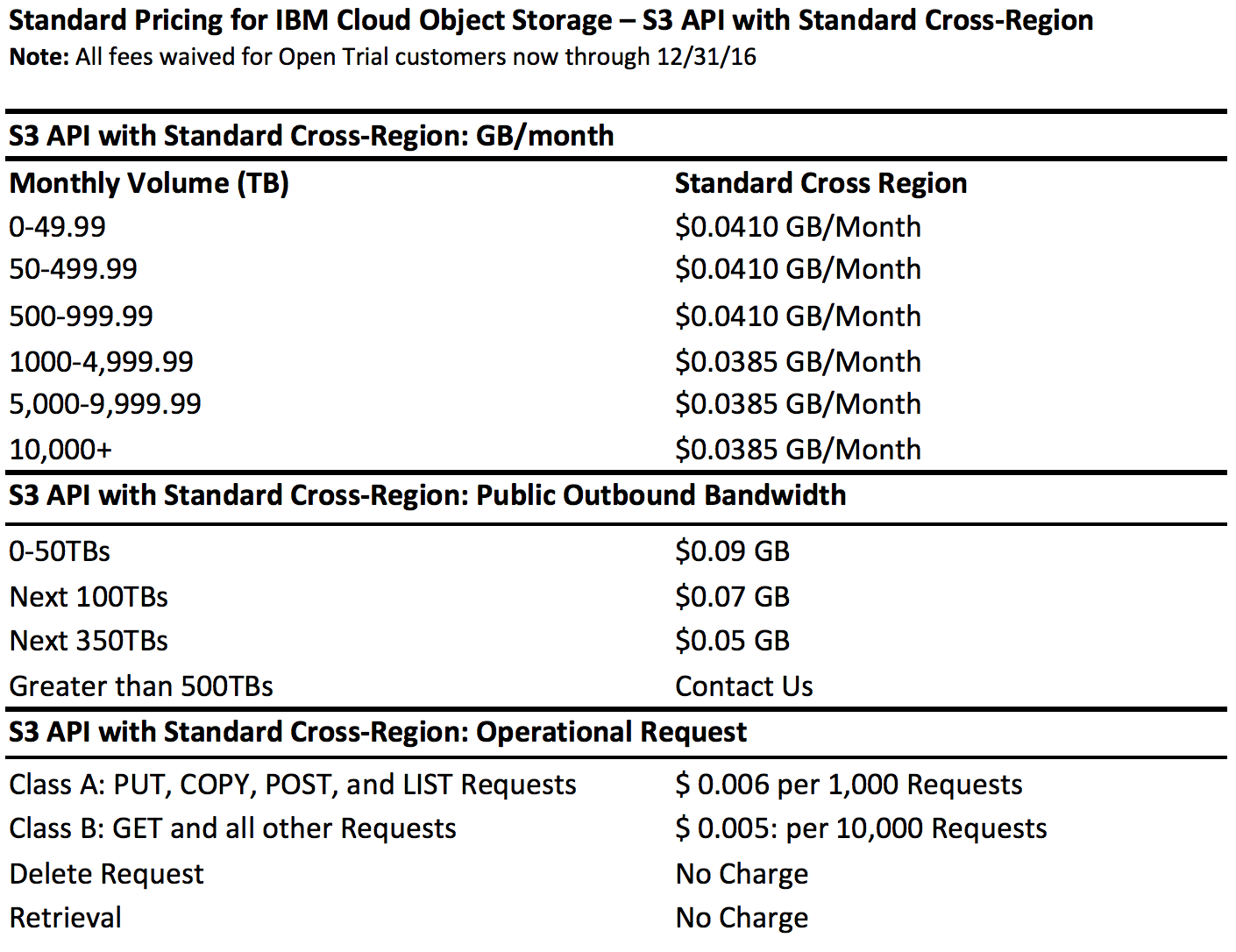 Standard Pricing for IBM Cloud Object Storage – S3 API with Standard Cross-Region