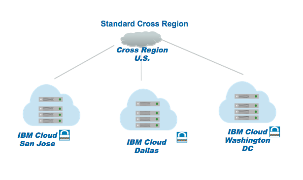IBM Cloud Object Storage Open Trial Now Available