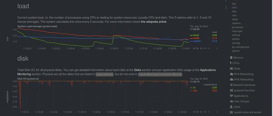 Load and Disk usage monitoring