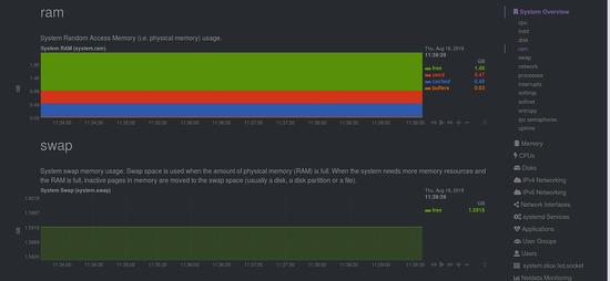 Monitor RAM and Swap usage