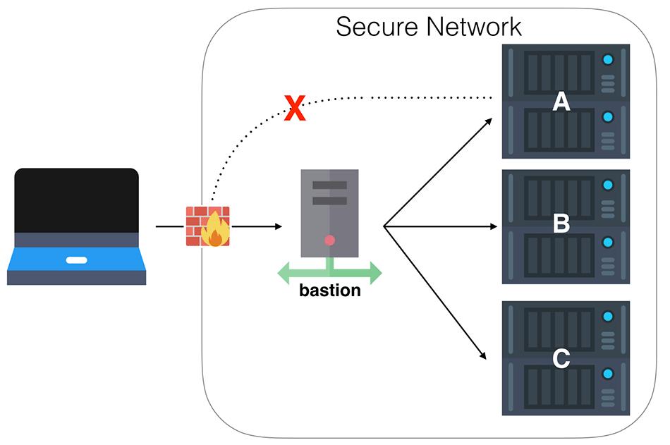 فعال کردن Host Bastion برای امن کردن سرور مجازی