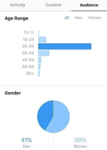 تحلیل آماری مخاطبین اینستاگرام