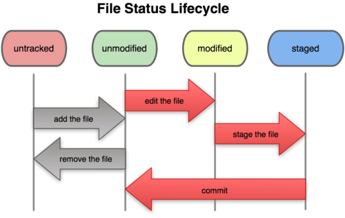 http://git-scm.com/figures/18333fig0201-tn.png
