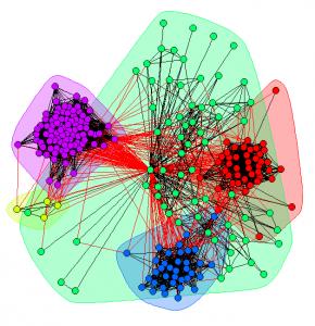 خوشه بندی و بصری سازی گراف
