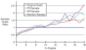 تناسب درجه ها بعد از نمونه برداری گراف