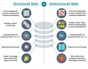 داده ساختاریافته (Structured) با غیرساختاریافته (Unstructured)