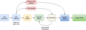 آموزش ماشین یا Machine learning