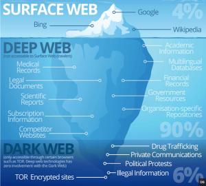 دارک وب (Dark Web ) و دیپ وب (Deep Web)