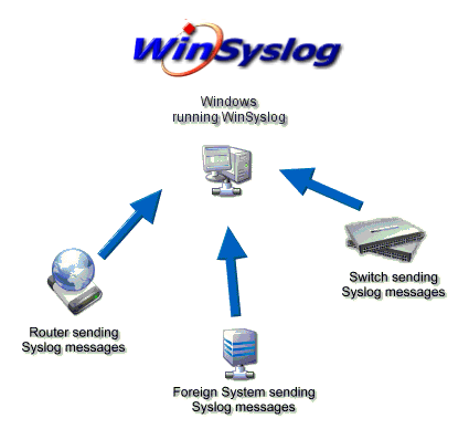 دانلود WinSyslog 16.1 Enterprise