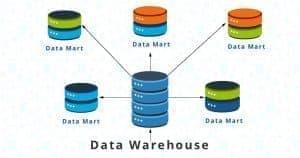 رابطه بازار داده و انبار داده