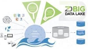 دیتا لیک و انبارداده (Data Warehouse)