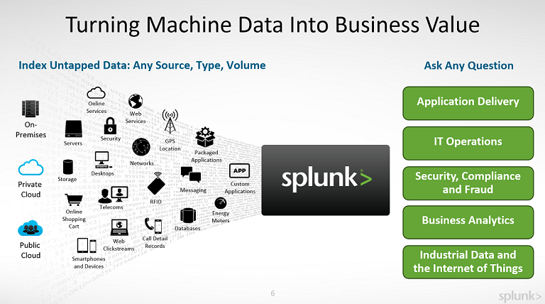 Splunk Enterprise 8.0.5 x64