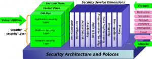 دسته بندی انواع تهدیدات امنیتی فناوری اطلاعات و راه کارهای