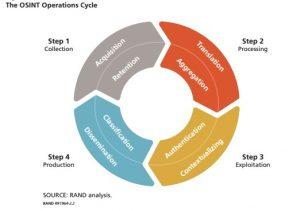 چرخه اوسينت (OSINT) به عنوان یک نظام اطلاعاتي و دفاعي