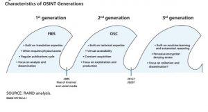 نسل هاي اوسينت (OSINT) به عنوان یک نظام اطلاعاتي و دفاعي