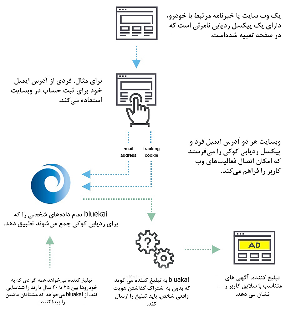 پلتفرم مدیریت دادههای حجیم Bluekai