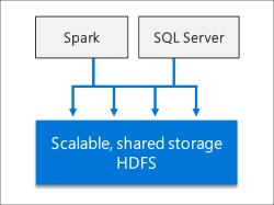 کلان داده در میکروسافت با ورود بیگ دیتا در پایگاه داده MS-SQLServer