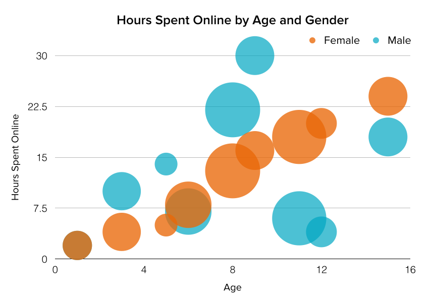 Bubble chart - hours spent online by age and gender
