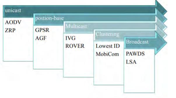 شکل(2) انواع پروتکل های مسیریابی